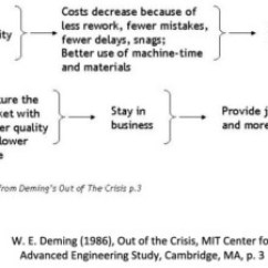 Deming Chain Reaction Diagram How To Draw A Scale S Better Quality Lower Costs Higher Productivity