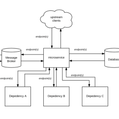 How To Draw A System Architecture Diagram Dog Vital Organs The Interview Susan Fowler My Strongest Skill As An Engineer Is In Distributed Systems It S What I M Passionate About Gets Me Excited Go Work Everyday