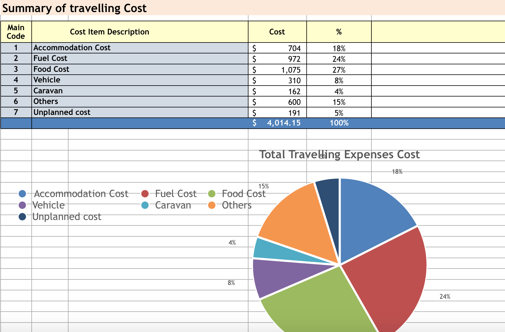 TRAVEL AUSTRALIA BUDGET SPREADSHEET — Trip In A Van Post - TIAV