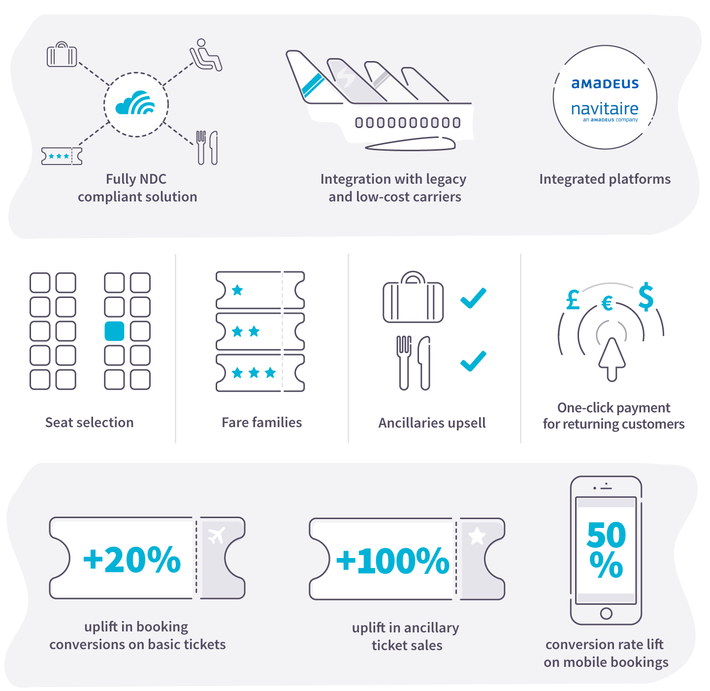 Future of Distribution — Skyscanner