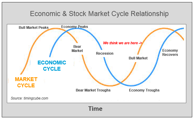 Economic  stock market cycle also what  the telling us about bull alexis rh alexisadvisors