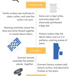 the crazy thing is every step of the production process generates waste in one way or another again it s not bad to produce jeans or consume them  [ 800 x 2000 Pixel ]