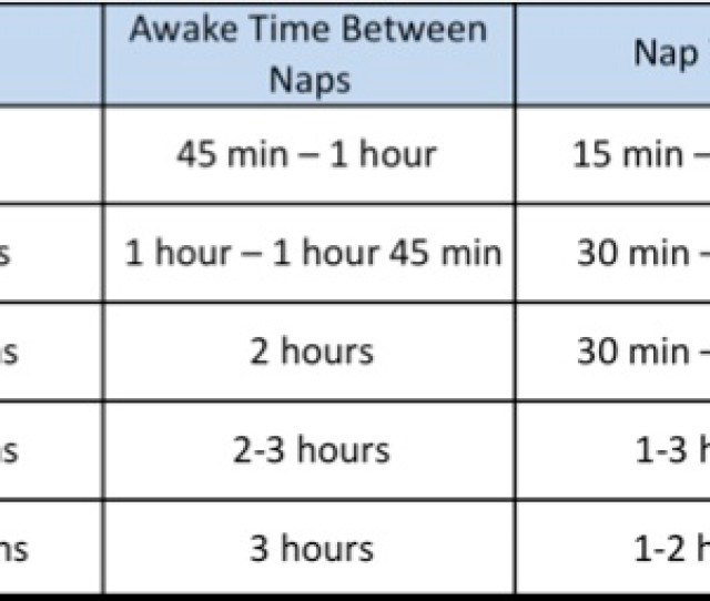 An Overtired Baby Is Tough To Soothe And Often Is Hysterical Come Night Time Below Is A Rough Guide To How Long Your Little One Should Be Awake Before You