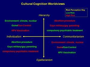 Diagram of Theory: Douglas and Wildavsky's GridGroup Typology of Worldviews — Dustin S Stoltz