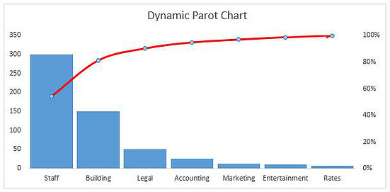 dynamic pareto chart in excel also  dashboards vba and more rh thesmallman