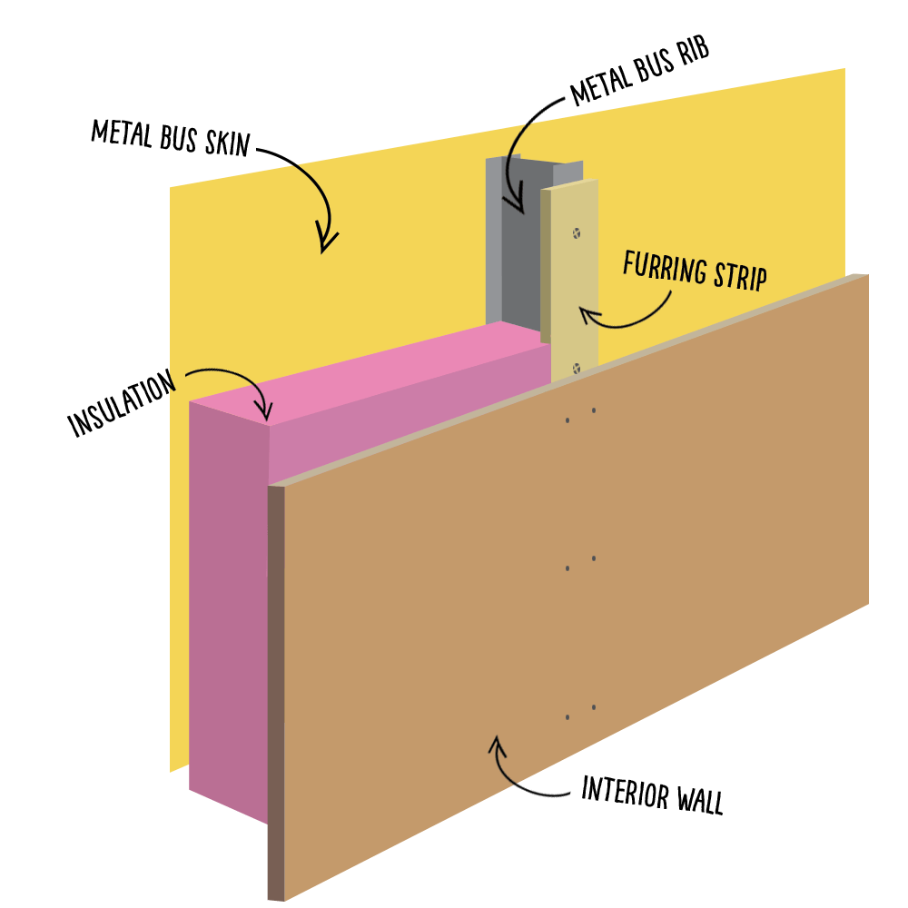 medium resolution of this diagram gives you the basic concept for walls and ceiling the screws that connect