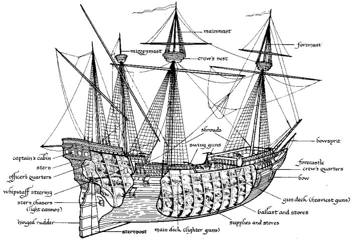 parts of a pirate ship diagram 2000 s10 brake light switch wiring anatomy the s glossary terms