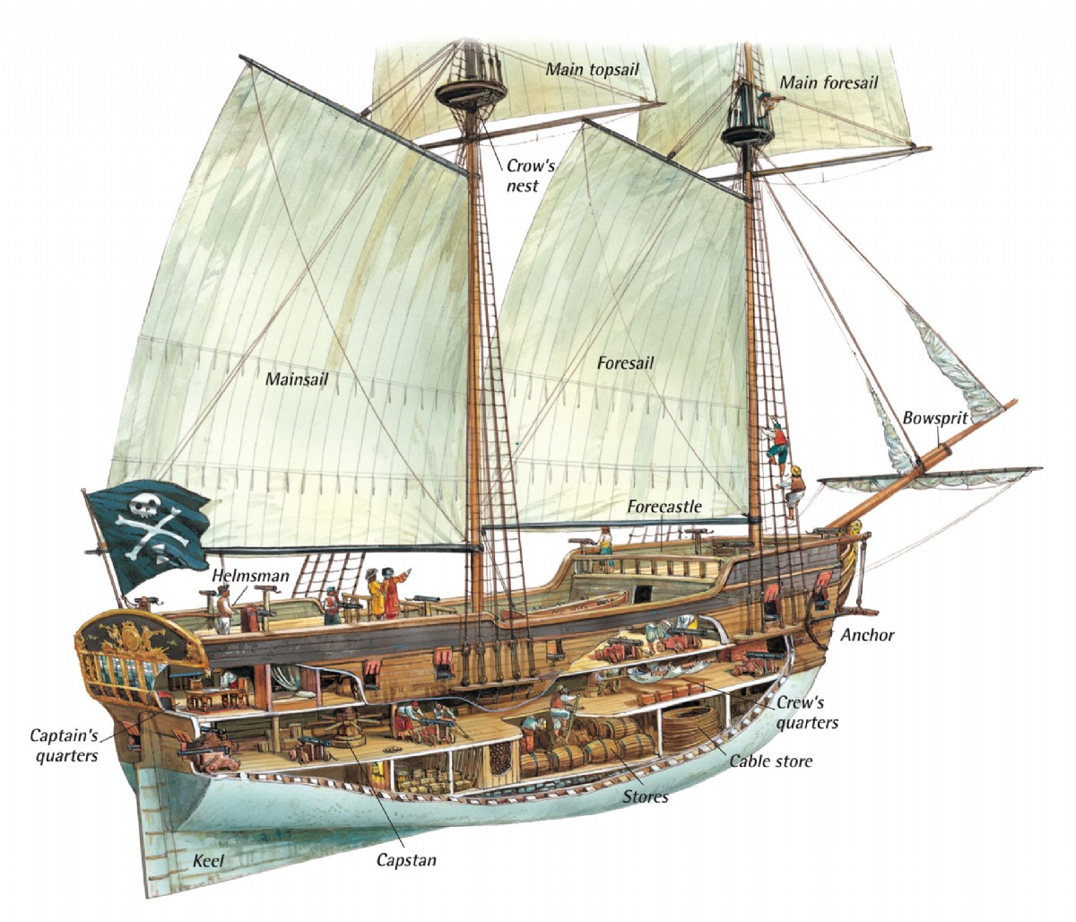 uss constitution rigging diagram hyundai i10 ecu wiring anatomy of the ship — a pirate's glossary terms