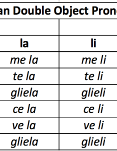 Here   how you work the chart on left have indirect object pronouns and top third person singular plural direct also italian double weila rh weilatom