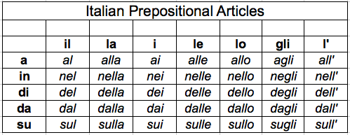 On the top row we have italian definite articles if you  re unfamiliar with them or need  brushing up  highly recommend checking out video also prepositions prepositional weila rh weilatom