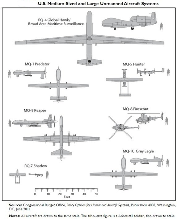 general aviation scale diagram citroen c5 2004 wiring us drone war technology knowdrones a from the congressional budget office showing sizes of reaper predator and