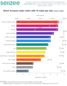 Worst ranks day thumbg also what    good vs bad rank sellzee rh