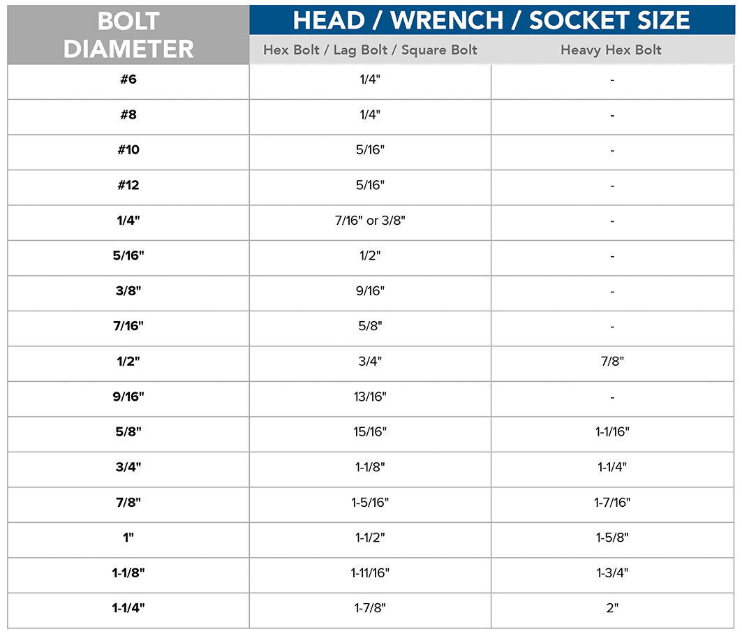 hight resolution of bolt head wrench size chart jpg