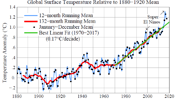 Fig. 1. (a) Global surface temperatures relative to 1880-1920 based on GISTEMP data, which employs GHCN.v3 for meteorological stations, NOAA ERSST.v5 for sea surface temperature, and Antarctic research station data[1].
