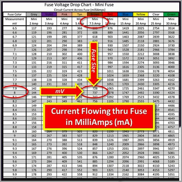 Fuse voltage drop chartg also power probe rh powerprobe