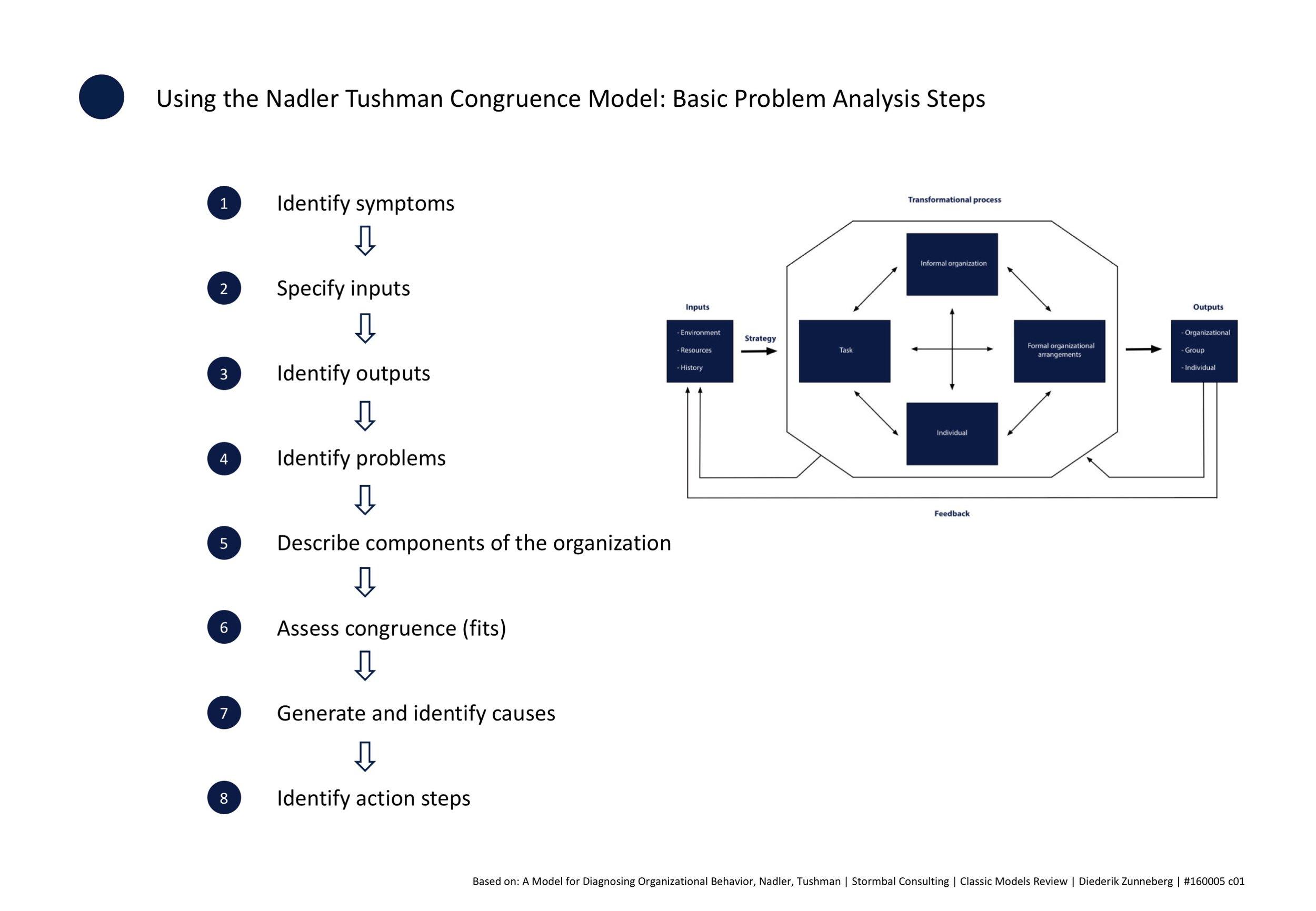 Using the Nadler Tushman Congruence Model — stormbal