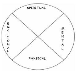 Grade Seven Thematic Unit Part 2: Medicine Wheel Teachings