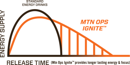 MTN OPS graph Ignite.png