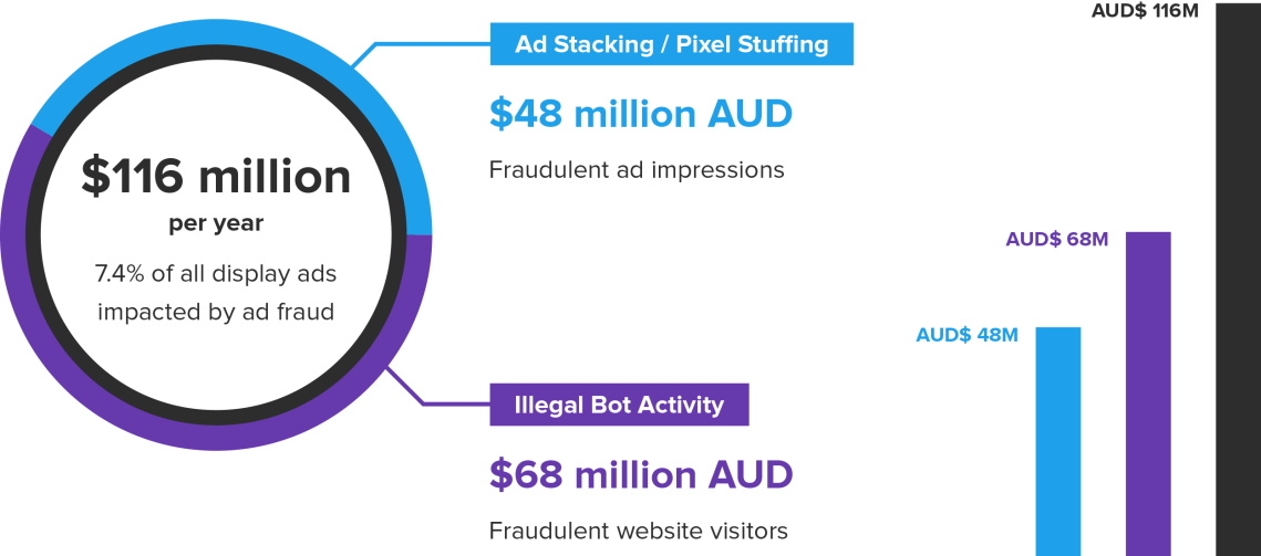 datalicious-resources-research-impact-ad-fraud-marketing-dvertising-1.png