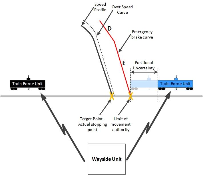 Safe Braking Model Explained — CBTC Solutions