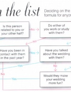 Guest list flow chart also demystify the guestlist  sweetchic events inc rh sweetchicevents