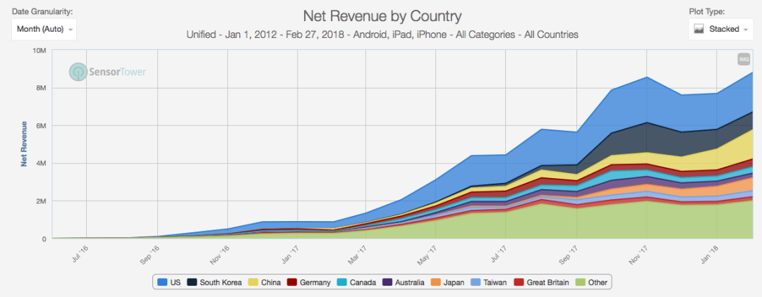 Since Idle Heroes launched in June of 2016, it has grown its revenues rapidly across several key markets racking up over $71 million in net revenues and with around 12 million installs.Very impressive, considering that the initial average daily rev during first 3 months from launch totalled $1,075 compared to $264,663 in January of 2018