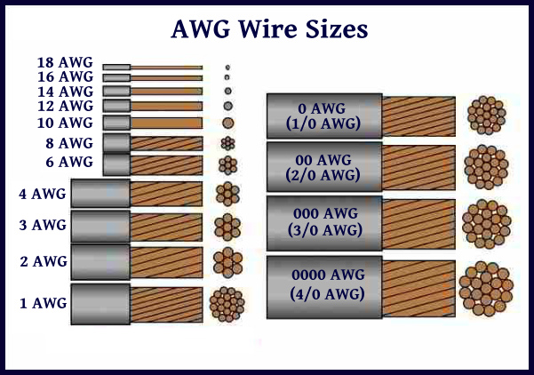 Wiring Gauge Guide