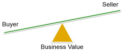 buyer seller business value social proof