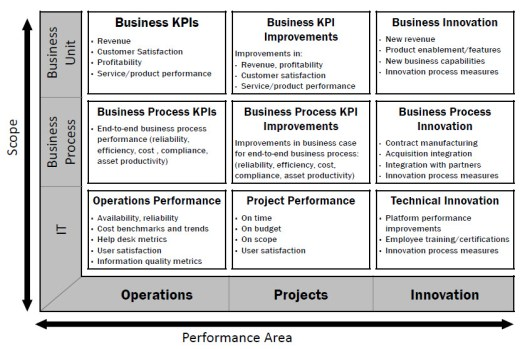 The Portfolio of Metrics:Measuring IT Performance and Communicating Value