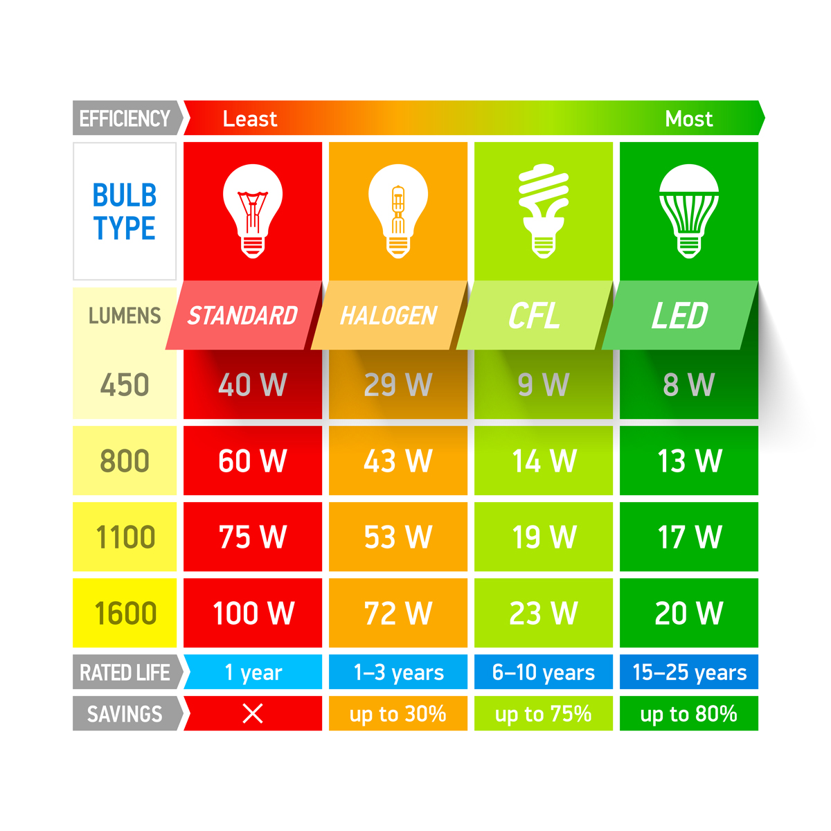Lumens watt equivalency chart also how many do  need for reading  light my nest rh lightmynest