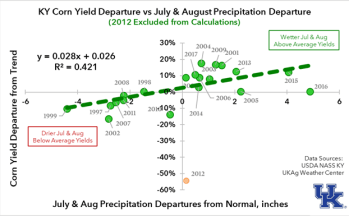 Figure 2. Corn Yield versus Precipitation