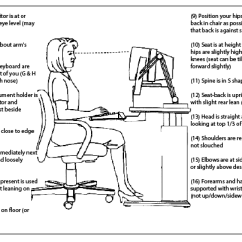 Ergonomic Chair Diagram Swivel Dining Chairs With Arms Westcoast Sci - Office Ergonomics Avoiding Desk Related Injuries