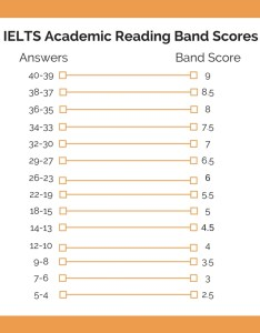 Ielts academic reading band scores also explained  achieve rh ieltsachieve