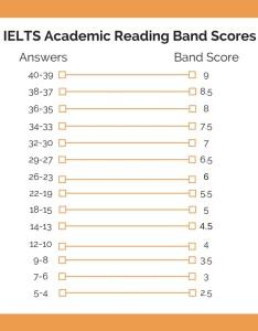 Ielts academic reading band scores also explained  achieve rh ieltsachieve