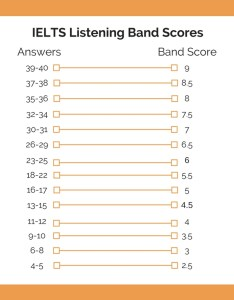 Ielts listening band scores also explained  achieve rh ieltsachieve