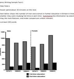 ielts bar chart essay example [ 1000 x 844 Pixel ]