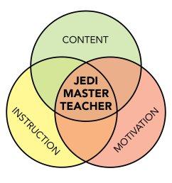 the venn diagram of teacher awesomeness [ 1000 x 800 Pixel ]