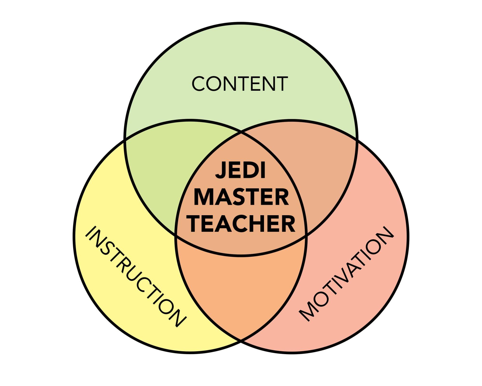 hight resolution of the venn diagram of teacher awesomeness