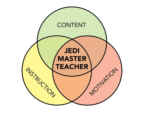 small resolution of the venn diagram of teacher awesomeness