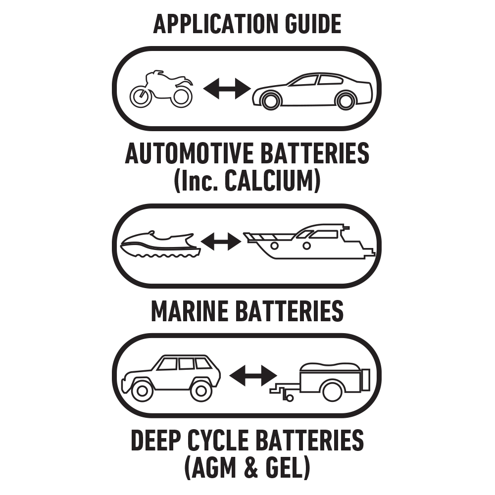 wiring diagram for caravan battery charging how to read diagrams cars 12v automatic 10a 7 stage charger projecta