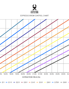 Sam sgambellone of coffee kaizen generously shared this chart showing the possible extraction tds also ratio  where is scott rao rh scottrao