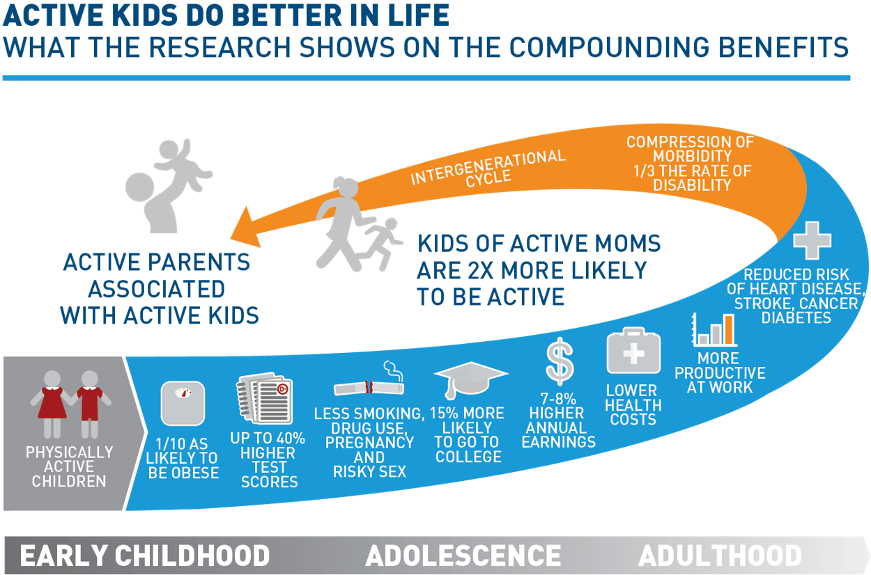 Kids Sports Facts — The Aspen Institute Project Play