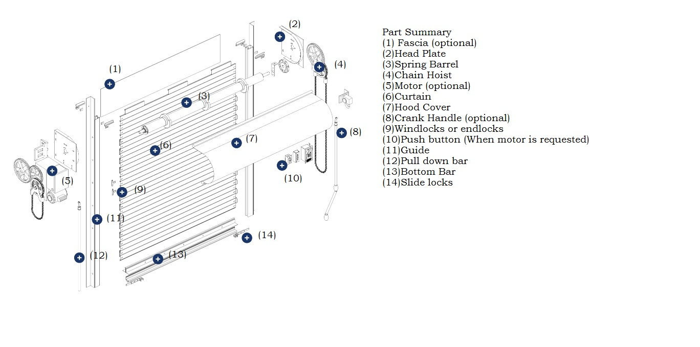 roll up door motor wiring diagram simple diagrams best library how to install a industrial solution fire rated coiling overhead