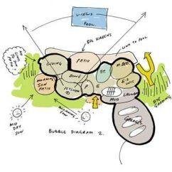 What Are Bubble Diagram Two Way Anova Pdf Architectural Diagrams Cummins Architecture