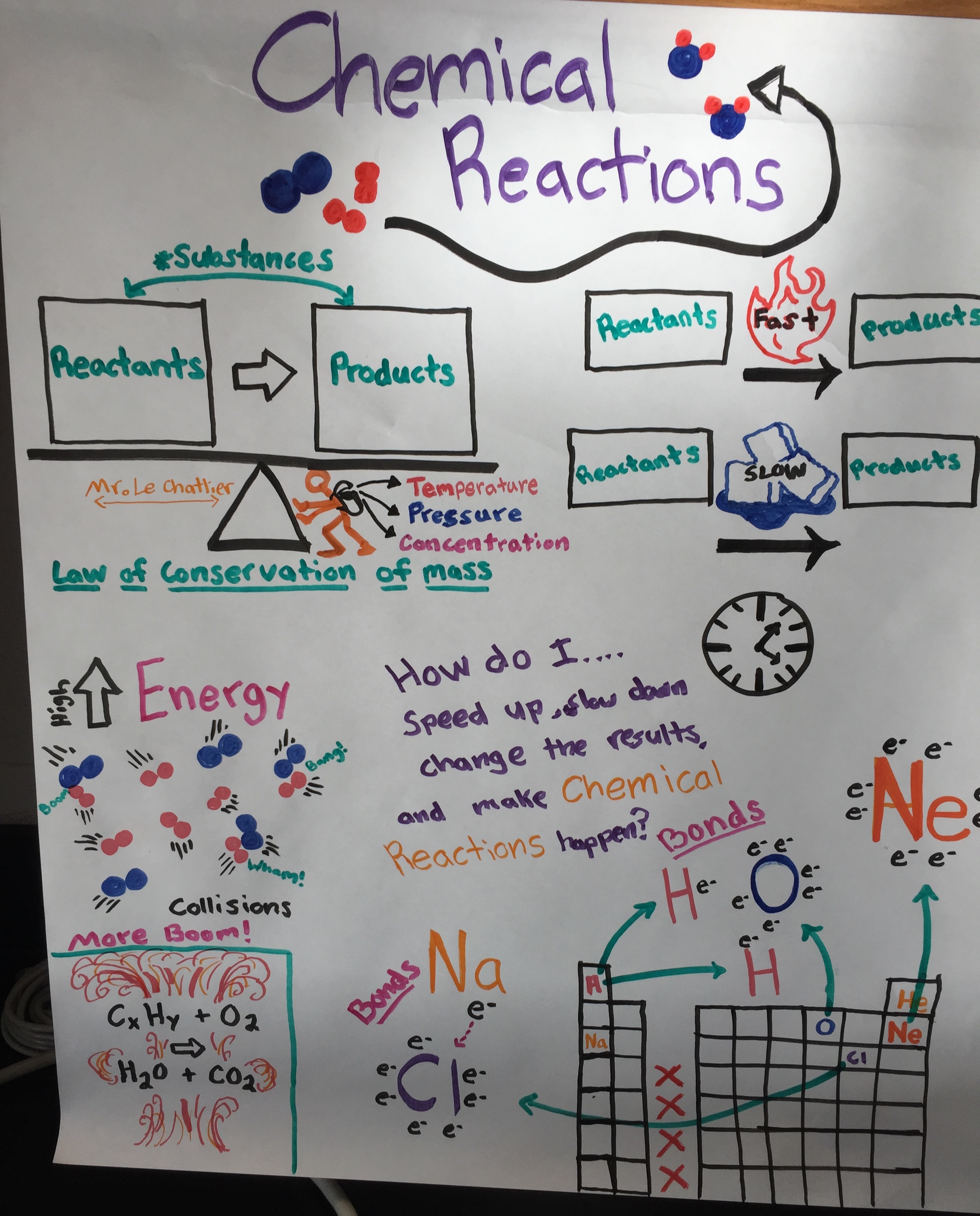 hight resolution of unit chemical reactions
