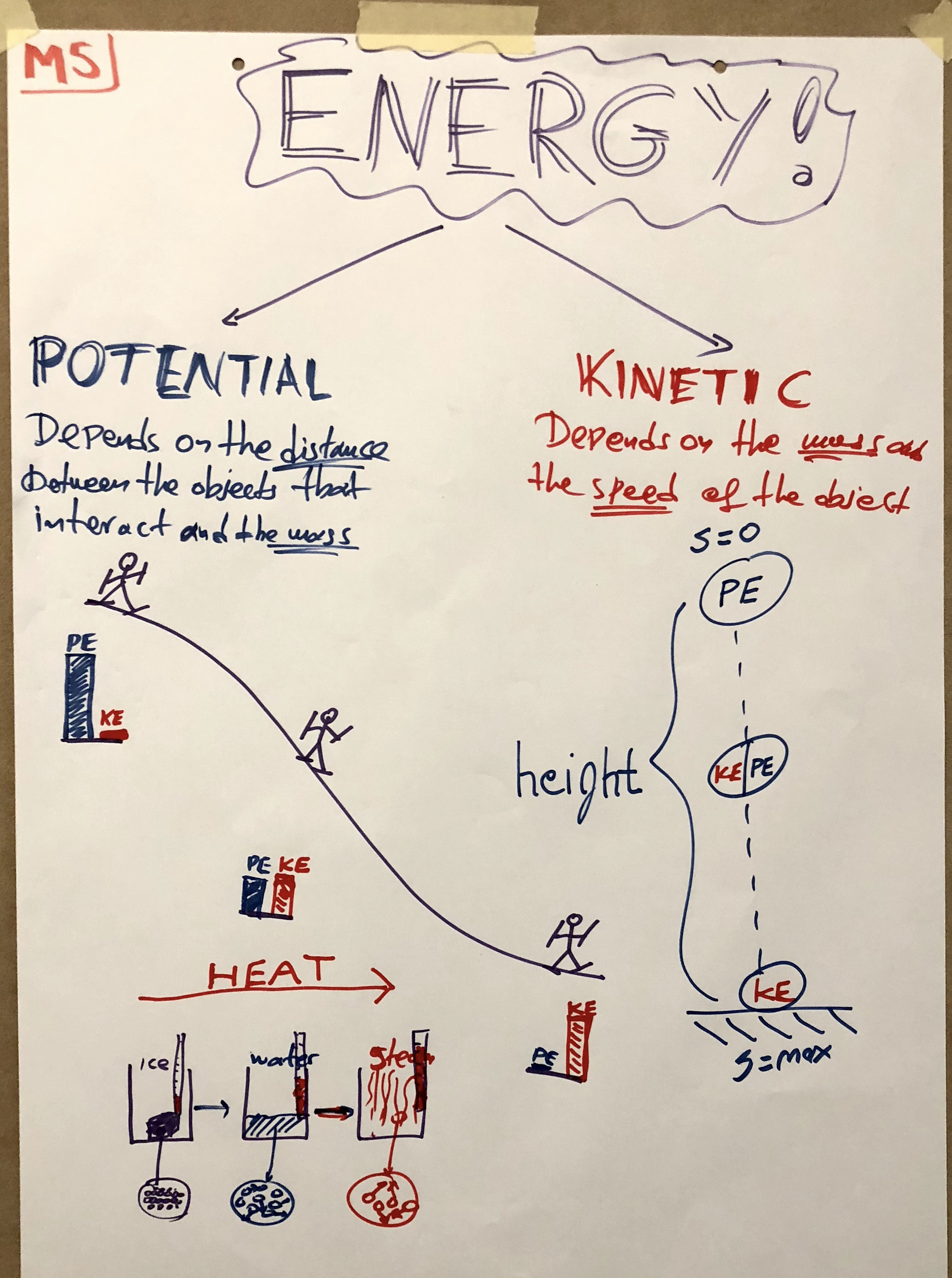 hight resolution of anchor charts