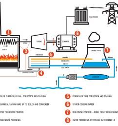 power station diagram jpg [ 1000 x 800 Pixel ]