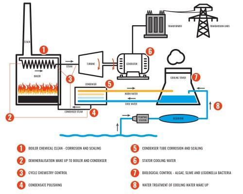 small resolution of power station diagram jpg
