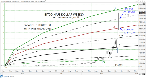 2 BITCOIN WEEKLY PC WITH SUPPORT.png