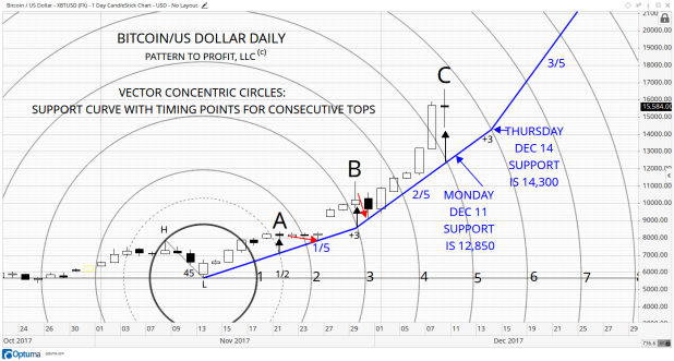 3 BITCOIN DAILY VCC SUPPORT CURVE WITH TIMING POINTS.png